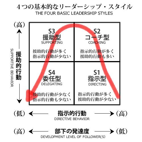4つの基本的なリーダーシップ・スタイル「指示型」「コーチ型」「援助型」「委任型」。