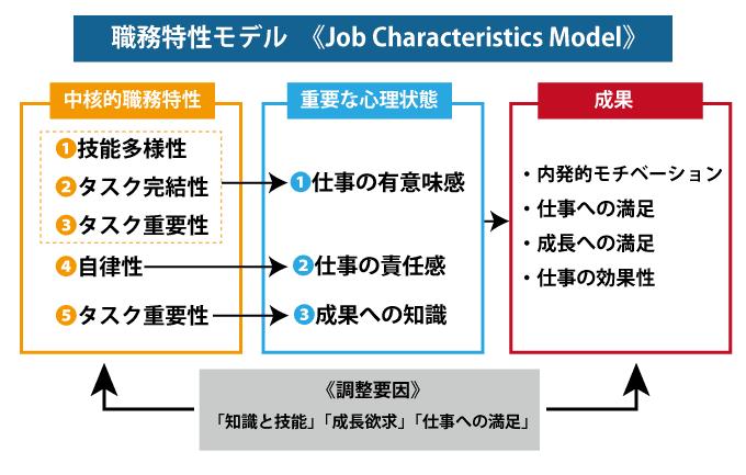 職務特性モデル(Job Characteristics Model)の概念図