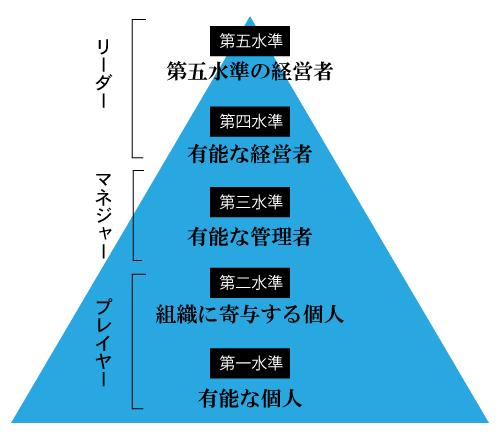 第一水準から第五水準リーダーのヒエラルキー図