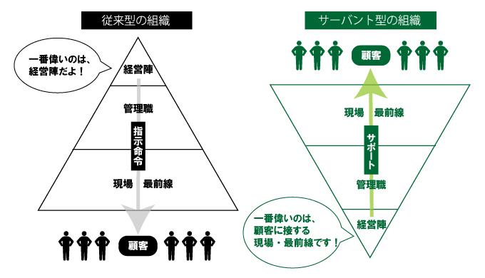 サーバント・リーダーシップ「逆さまの組織図」