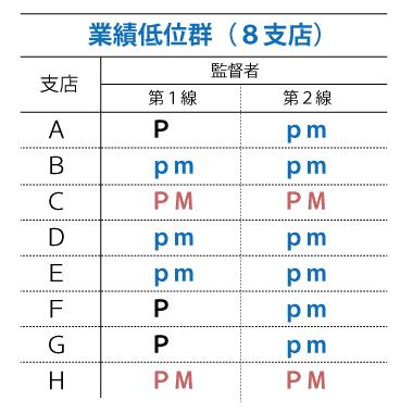 PM理論調査「業績低位群」の調査結果表