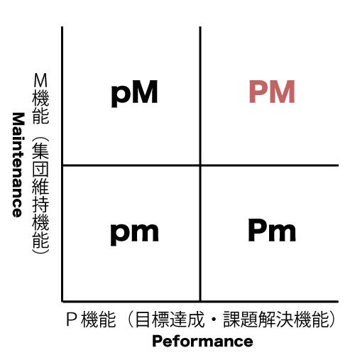 PM理論の概念図