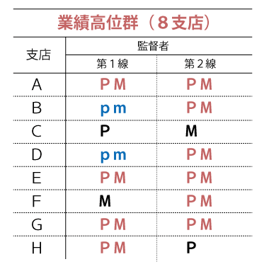 PM理論調査「業績高位群」の調査結果表