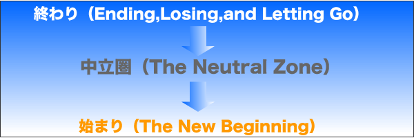 トランジション・モデルの3段階「終わり」→「中立圏」→「始まり」