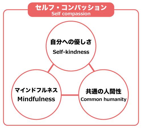 セルフ・コンパッションの構成イメージ図「自分への優しさ」「共通の人間性」「マインドフルネス」