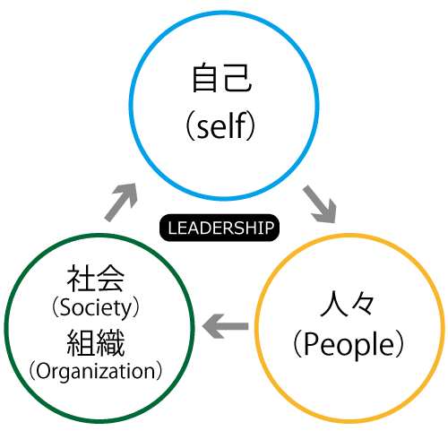リーダーシップの3サイクルの図