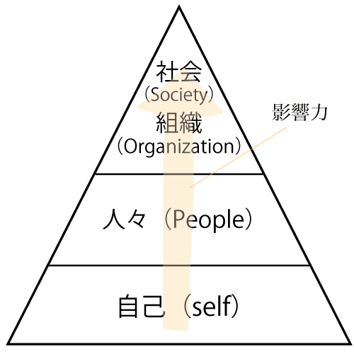 リーダーシップの3ステップの図