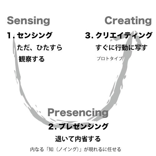 「U理論における3つの動き」
