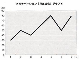 モチベーション「見える化」グラフ