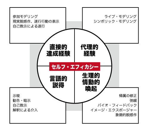セルフ・エフィカシーの誘導方法と主要な情報源(Bandura 1997)
