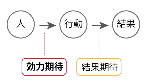 【図1】結果期待を効力期待(Bandura 1997)