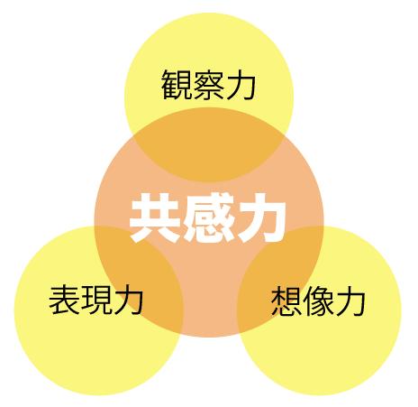 「共感力」が「観察力」「想像力」「表現力」の3つから構成されるイメージ図
