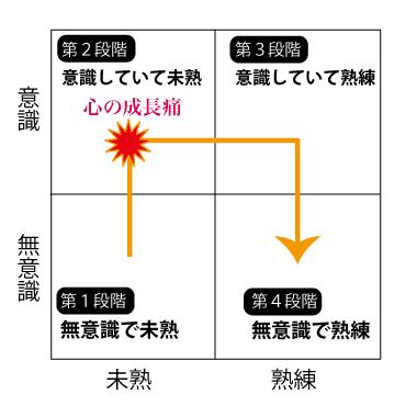 習慣・技法開発の4段階の概念図