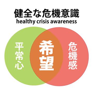 健全な危機意識のイメージ図