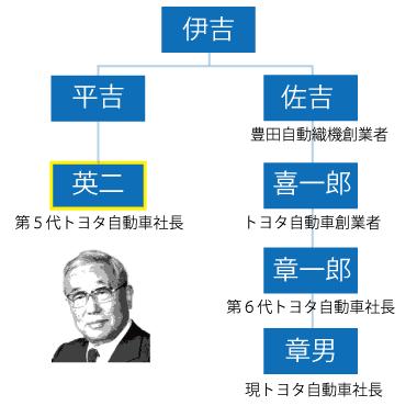 「トヨタ自動車」創業家の家系図