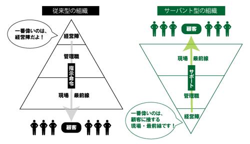 従来型組織とサーバント型組織のイメージ図