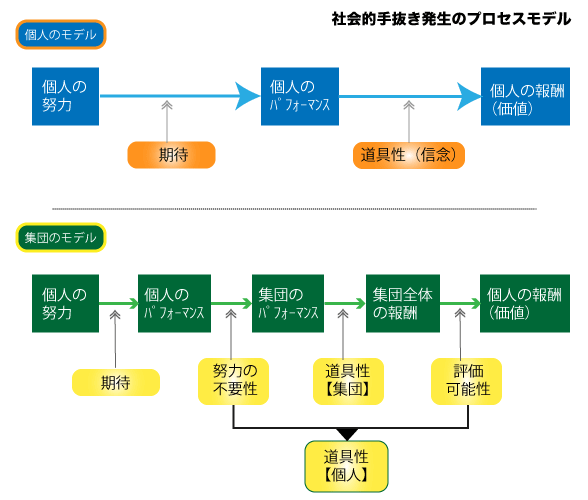 社会的手抜き発生のプロセスモデルの図