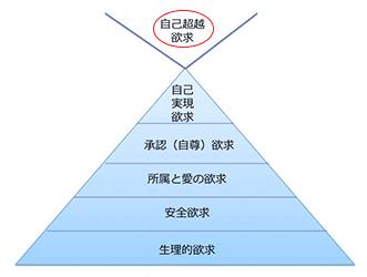 マズローの欲求階層説のイラスト図