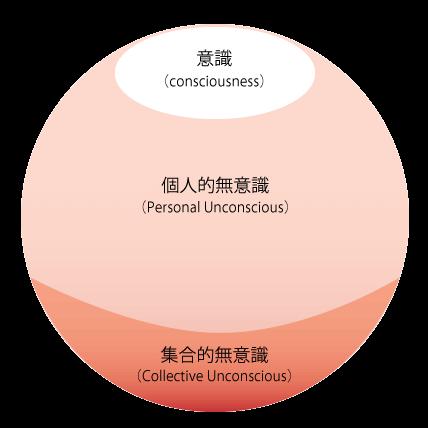 意識と個人的無意識と集合的無意識のイメージ図