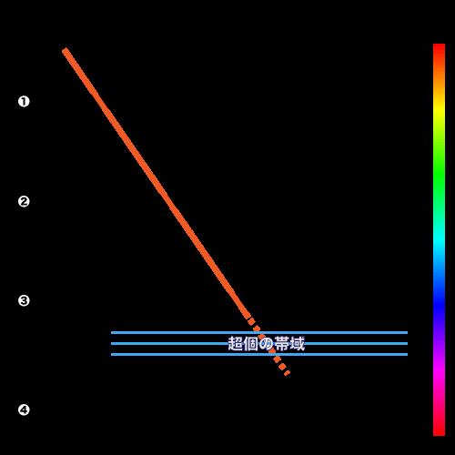 意識のスペクトルの図